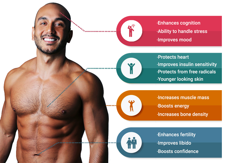Benefits of Poztron : The best Anti-ageing Supplement for men