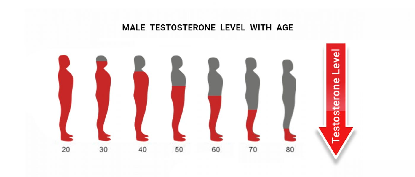 Male-testosterone-level-with-age